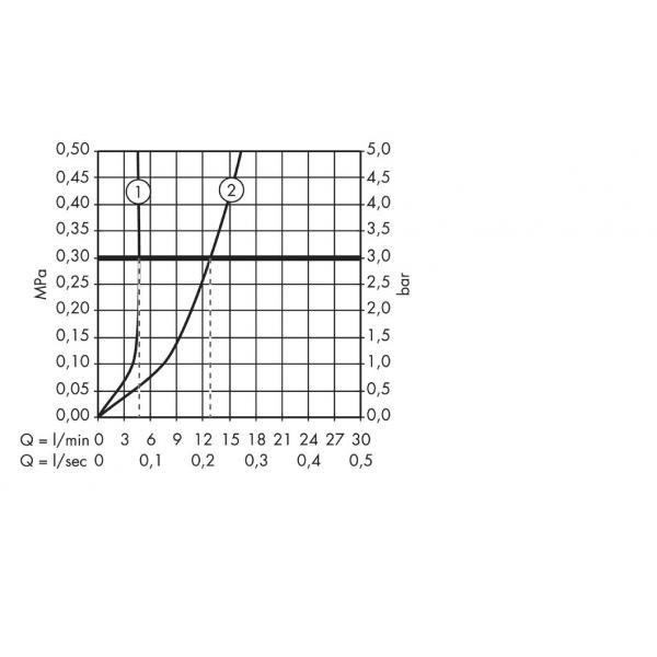 Смеситель hansgrohe Metris S для раковины 31068000